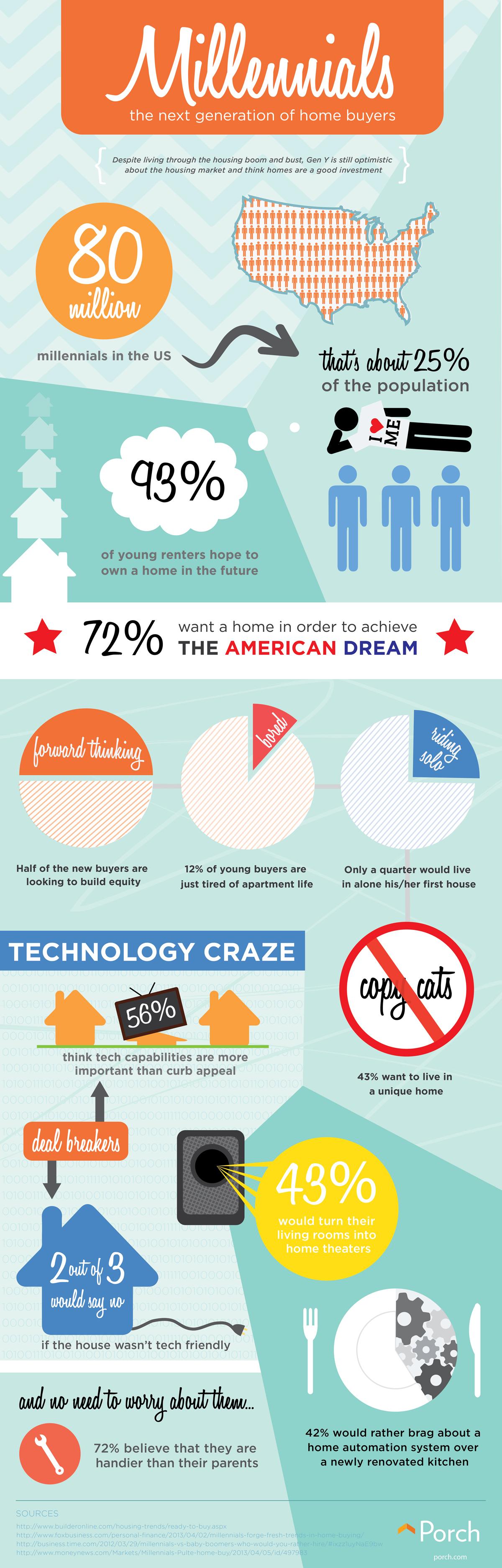 Millennials Infographic - Porch Advice