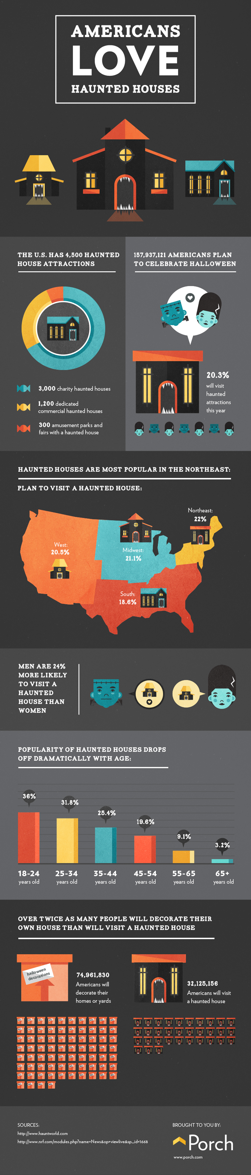 Haunted Houses Infographic Porch