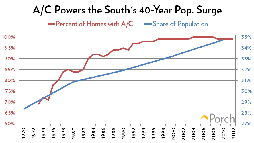 AC-and-Population-US-South