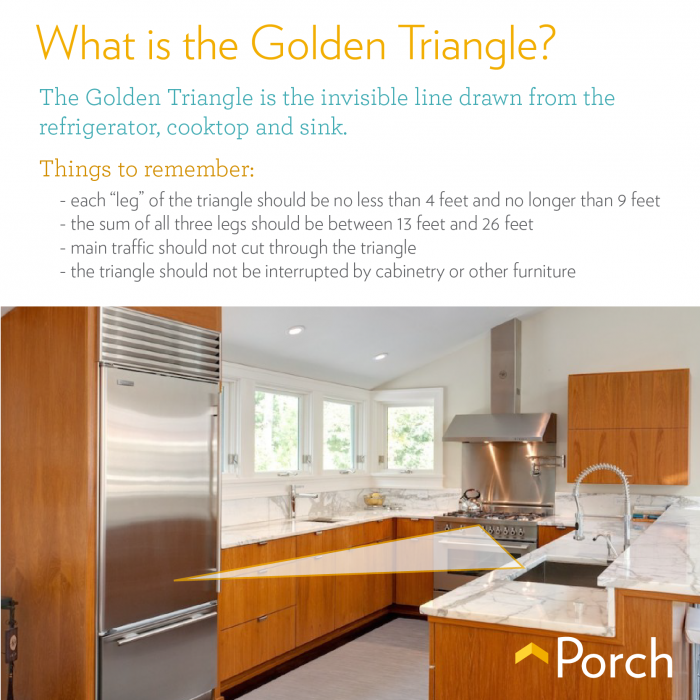 Kitchen Design Triangle the golden triangle: designing an efficient kitchen - porch advice