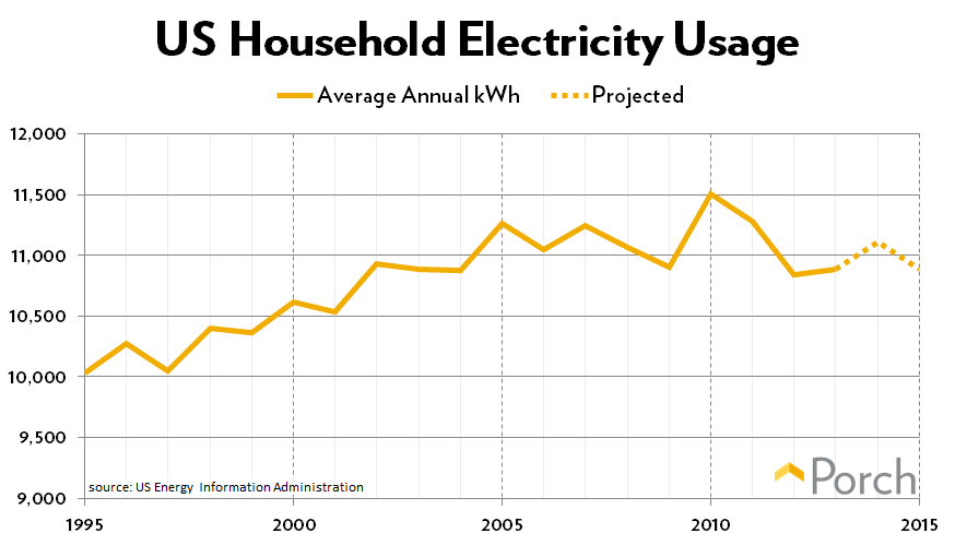 Us Household Avg Annual Energy Usage