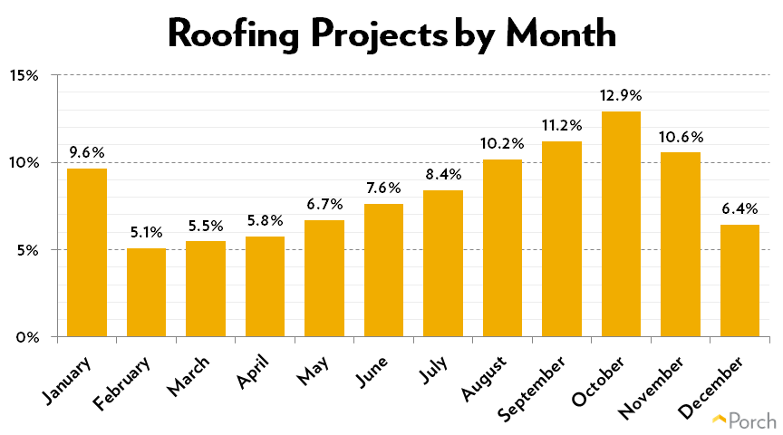 Roofing Projects by Month