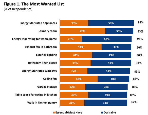 What S Interesting Is The Essential Must Have Items As These Indicate A Homeowners Reason To Not Purchase Home For Example 57 Of Respondents Said