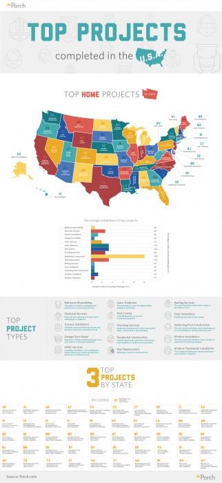 top home project USA porch.com