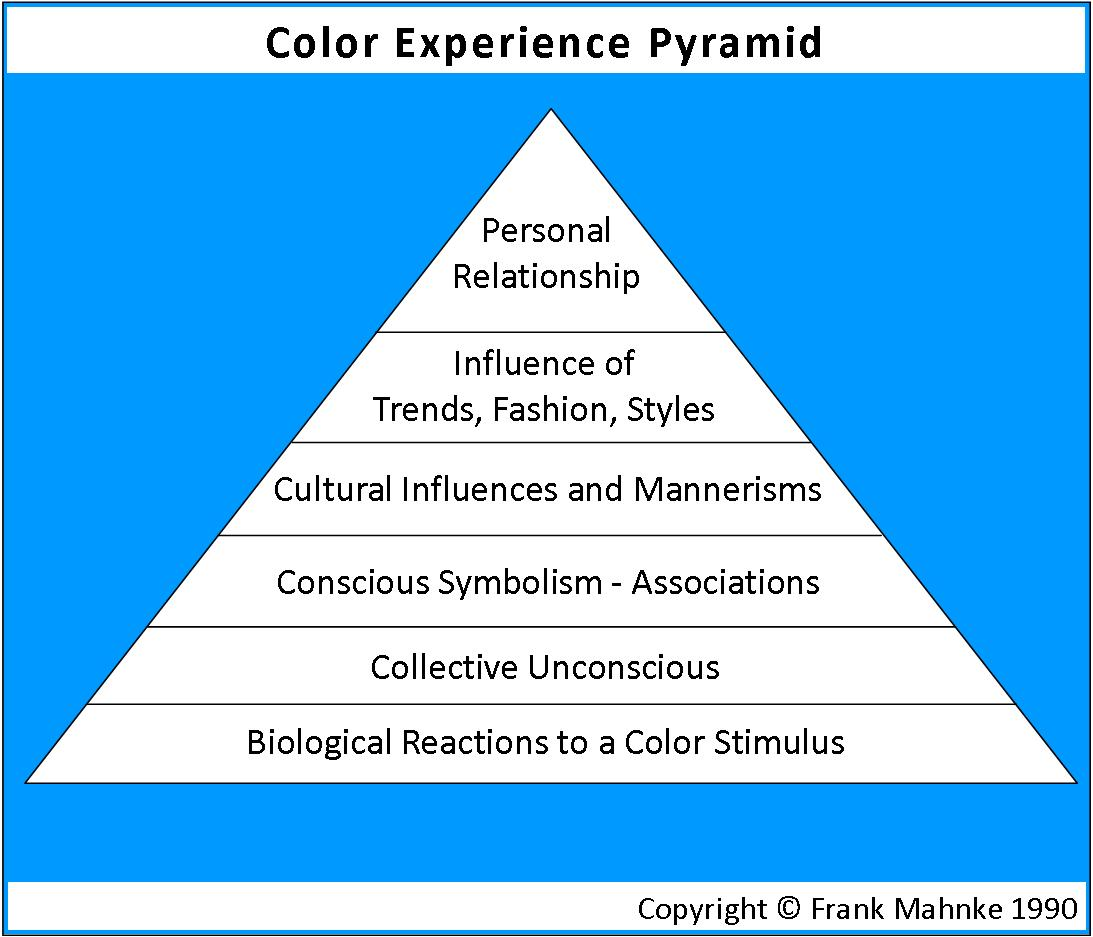Color experience pyramid