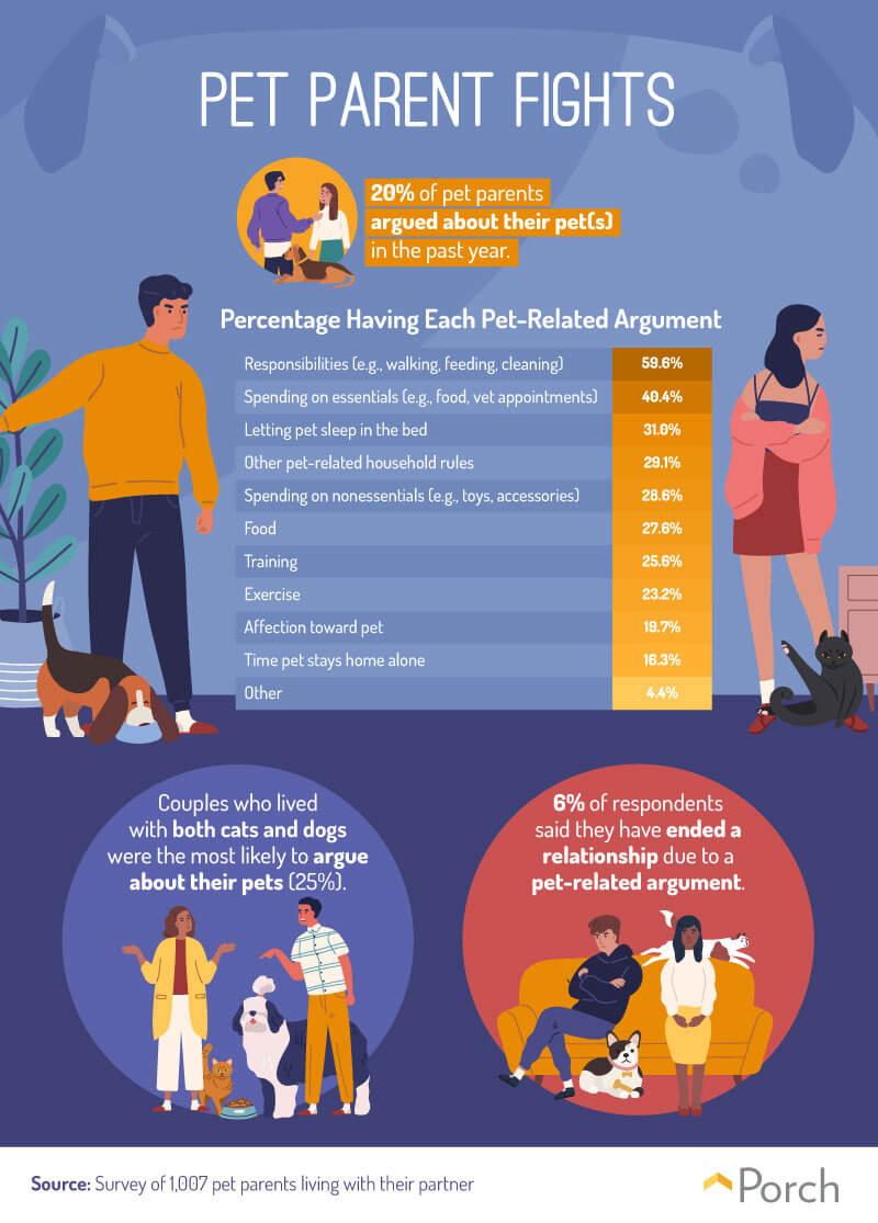 Pet Parent Fights