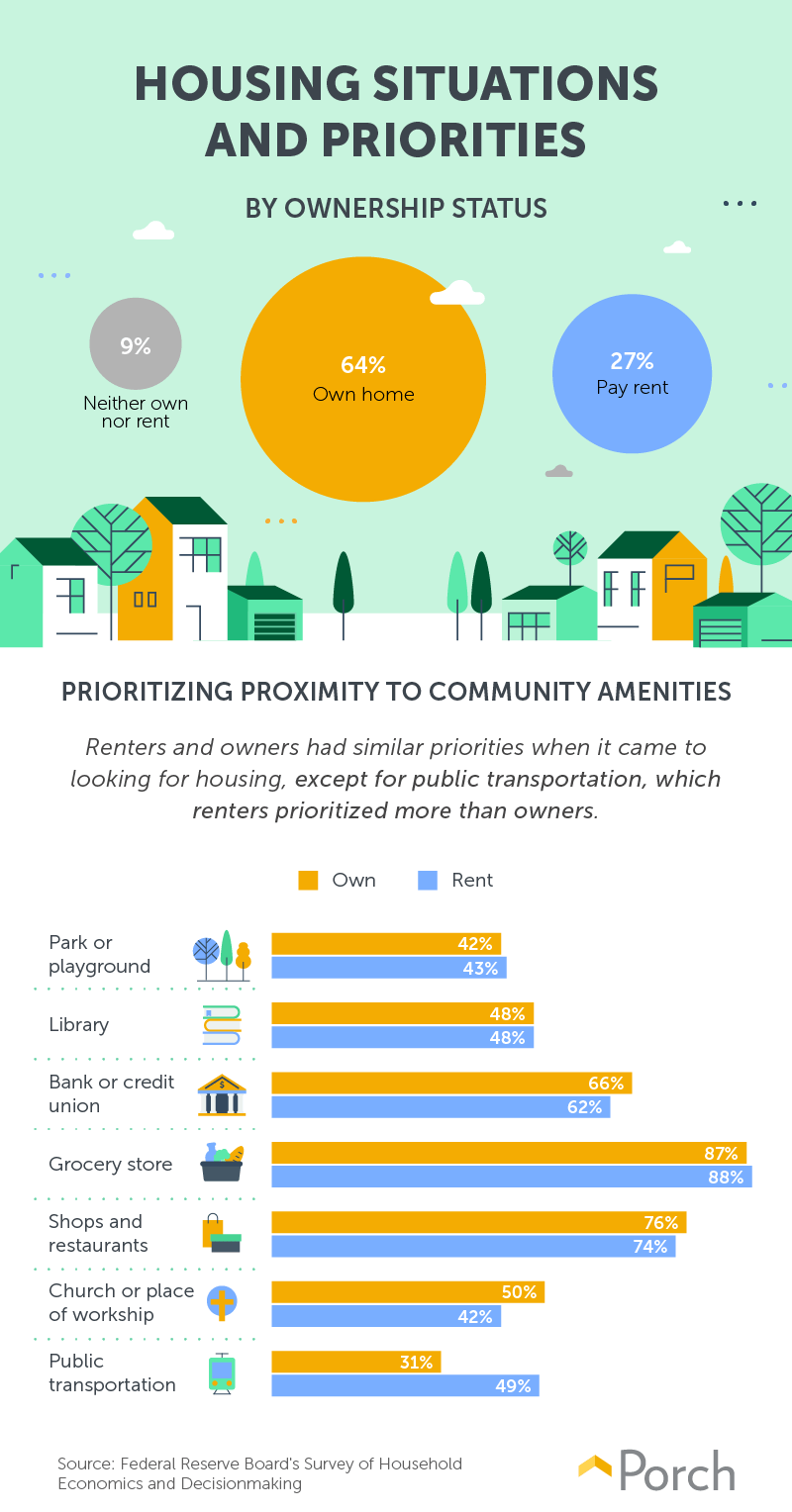 homeowner and renter's preferences