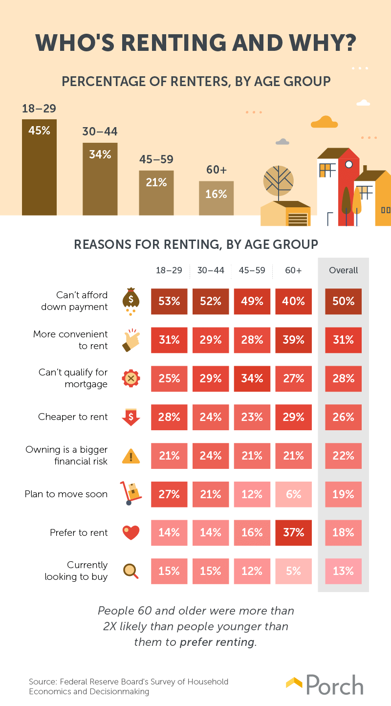 why people rent