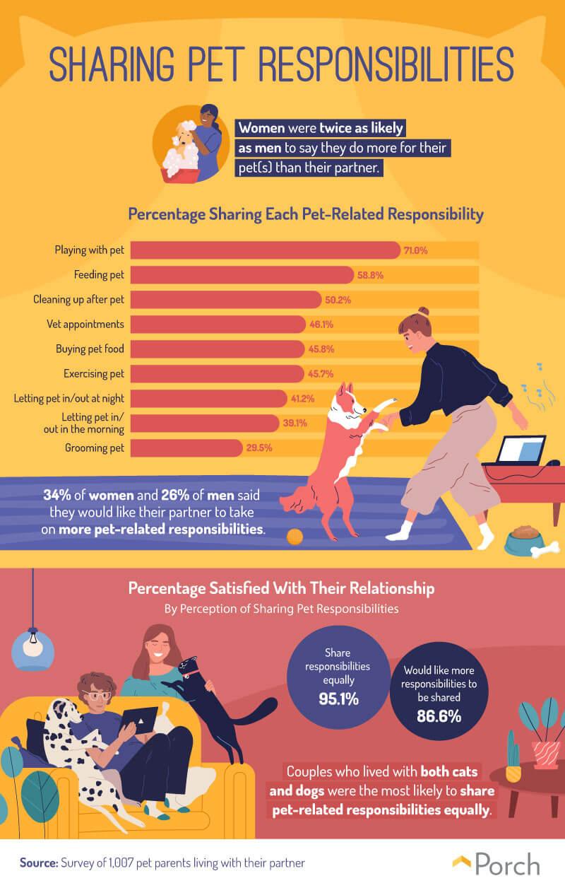 Sharing Pet Responsibilities