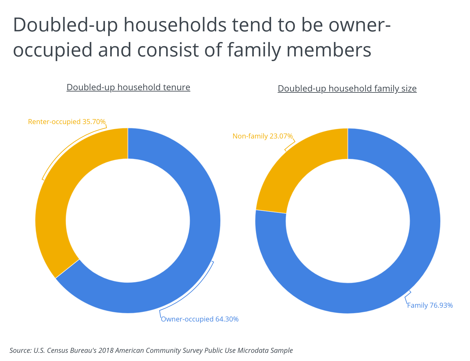 Chart1 Doubled up househols tend to be owner occupied with family members