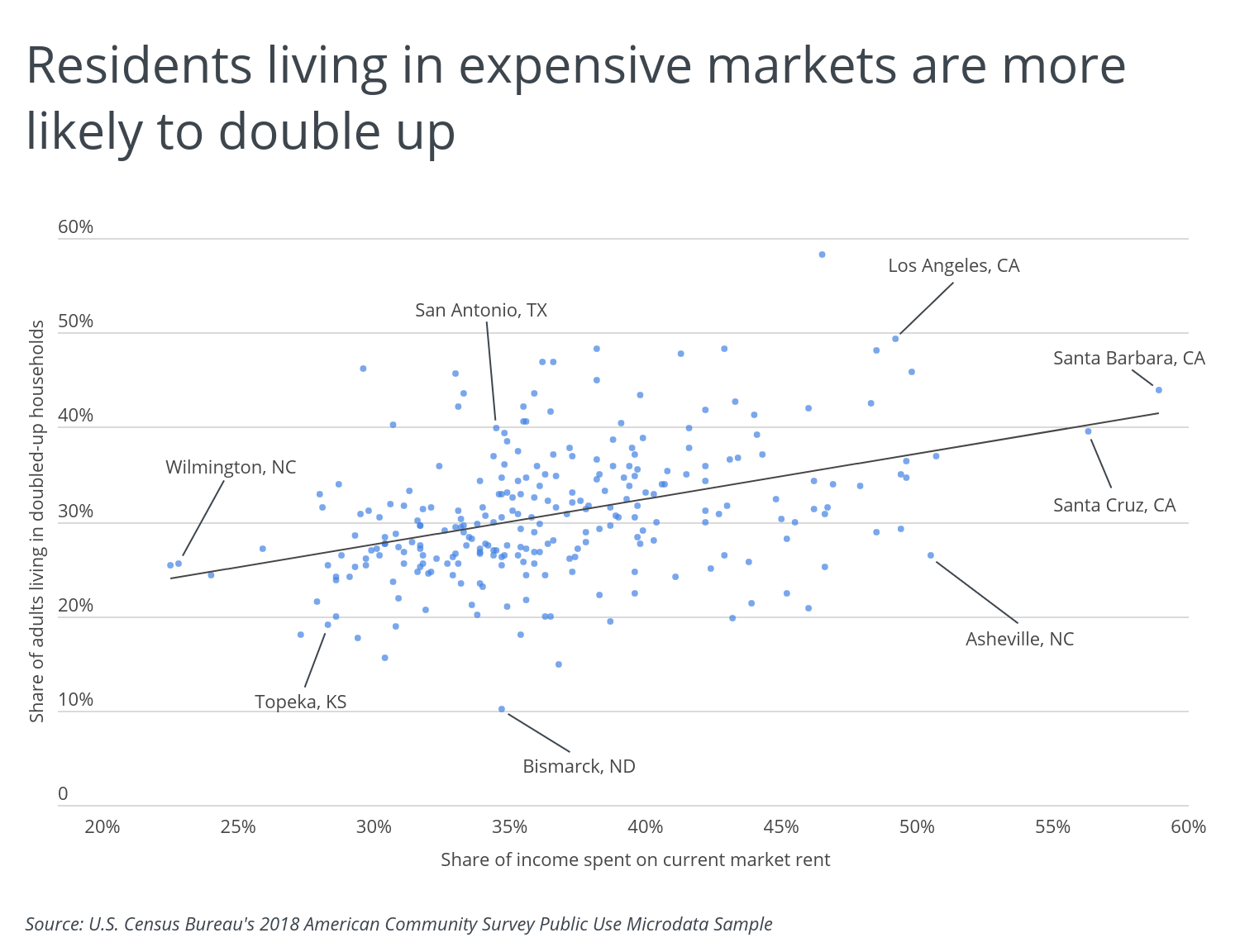 Chart4 Residents living in expensive markets are more likely to double up