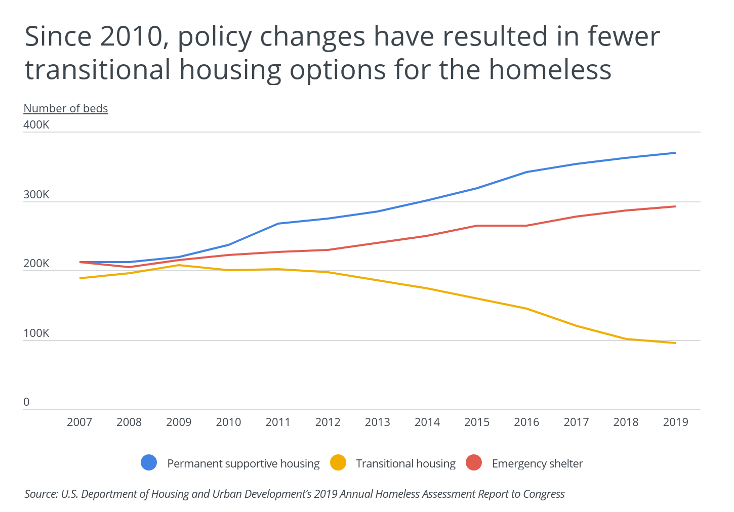 Chart1 Policy changes gave the homeless fewer transisitional housing options