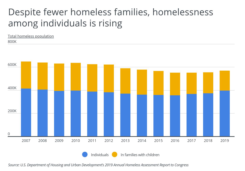 Chart2 Despite fewer homeless families homeless individual pop is rising