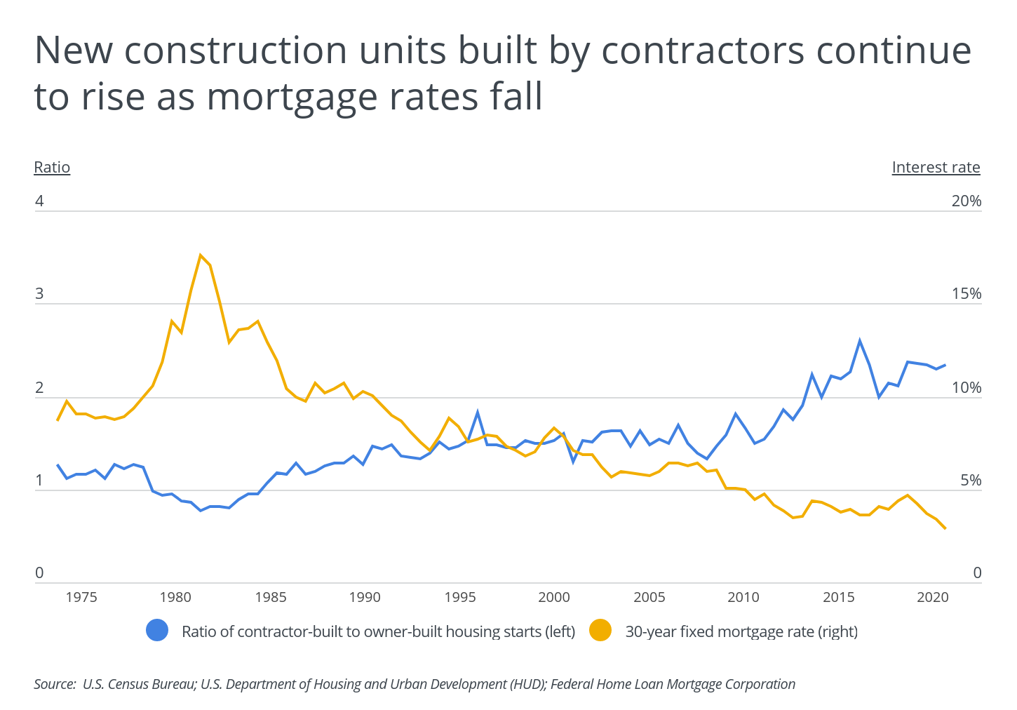 New construction units built by contractors continue to rise as mortgage rates fall